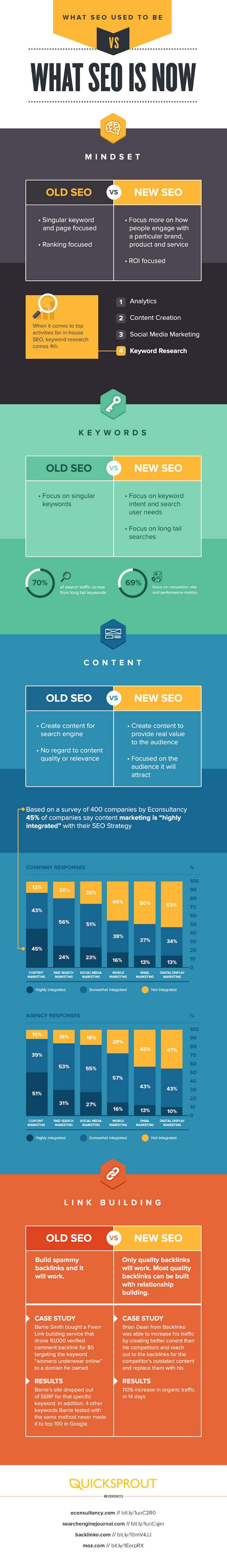 <a href='https://dragonflydigital.co.za/search-engine-optimisation' alt='seo companies, Johannesburg South Africa'>SEO</a> infographic